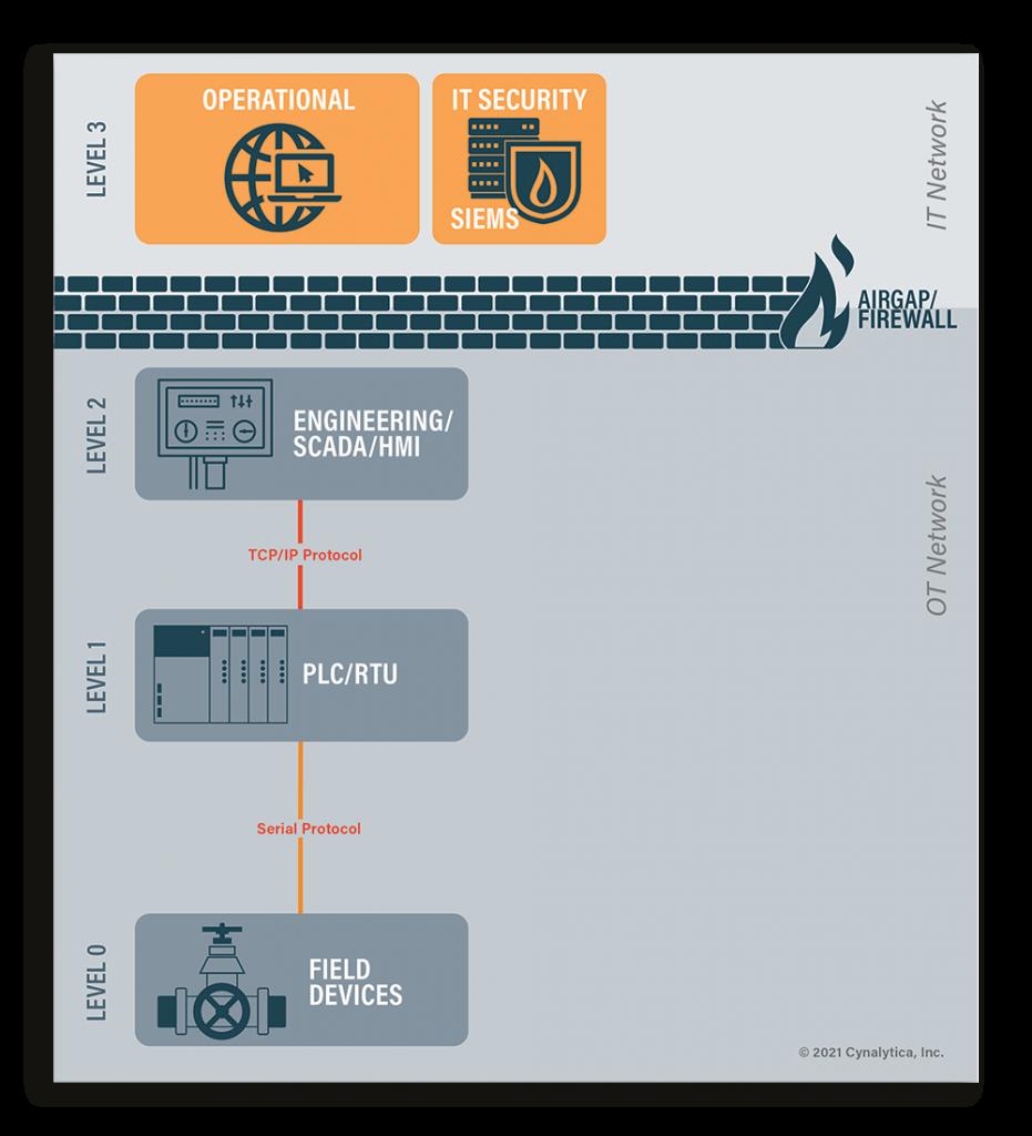 purdue-model-communications