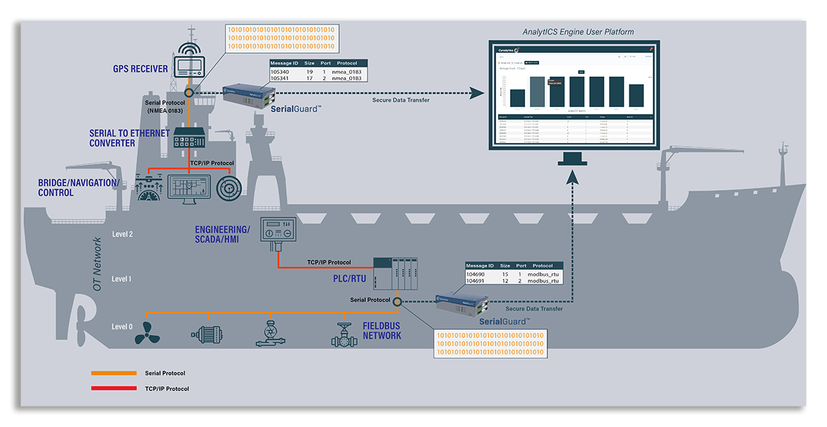 Ship Network Topology with SerialGuard AnalytICS Platform